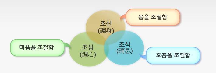 기공수련 3요소.jpg